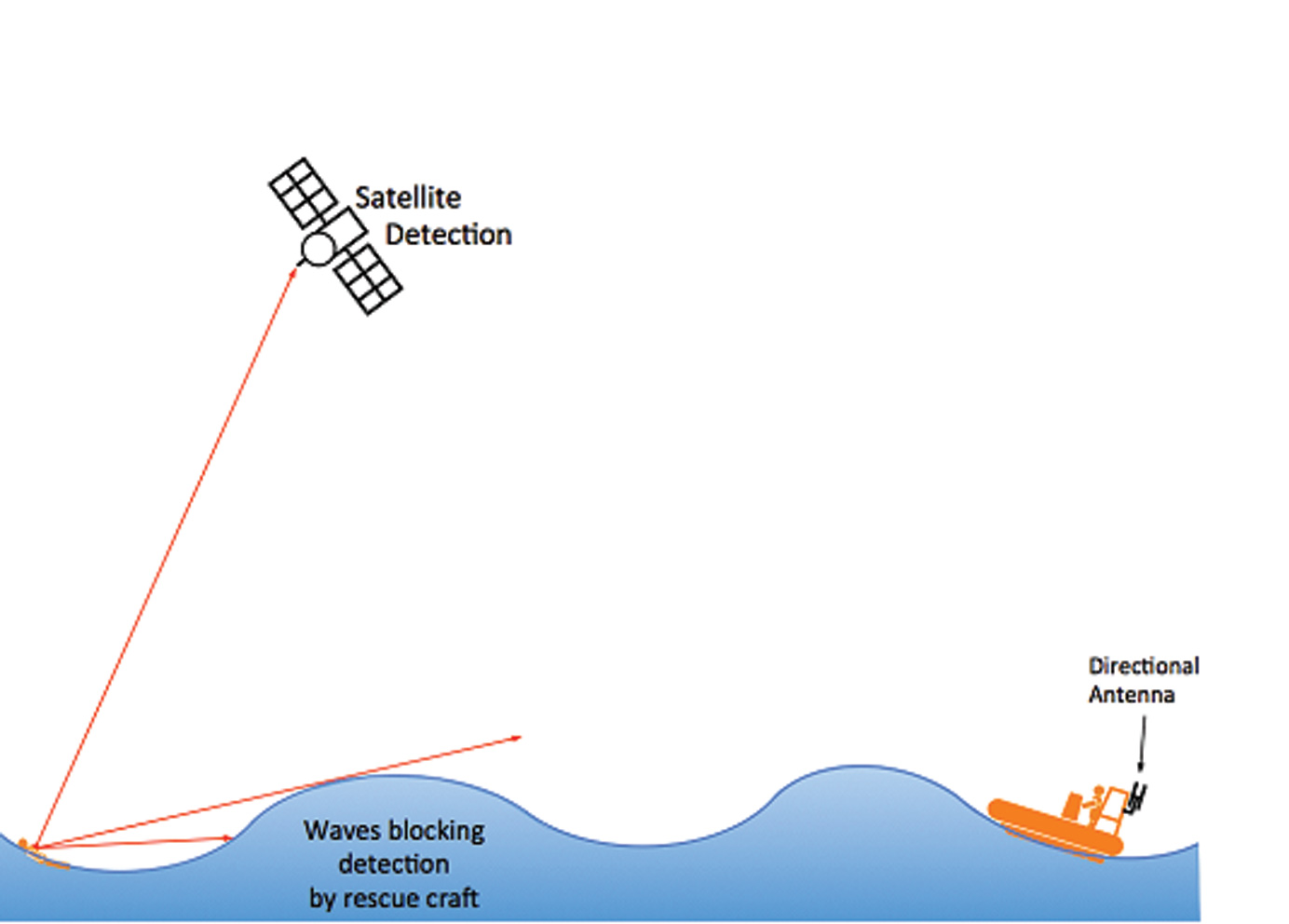 Figure 1 – Illustration of beacon transmission and how ocean waves may impede detection performance.