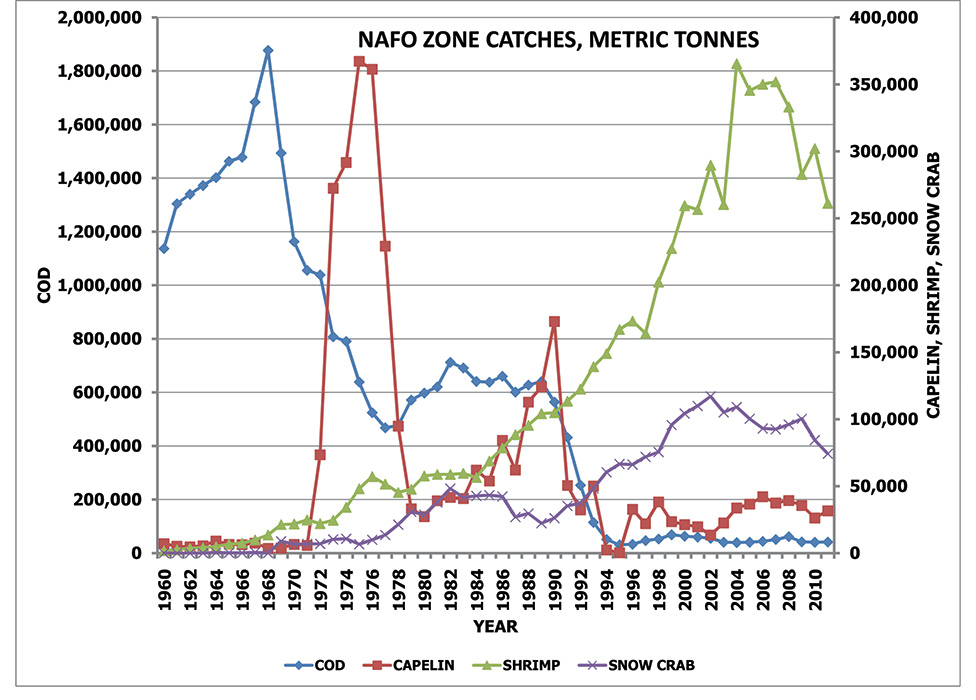NAFO-Catch-Data-Summary-1960-2011---2