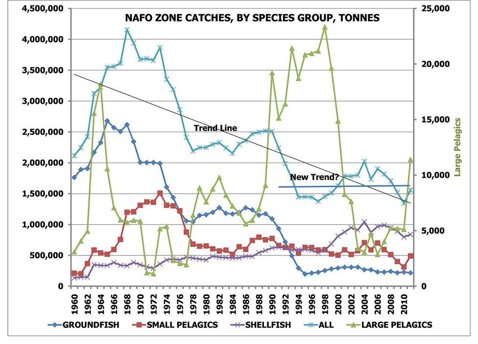 NAFO-Catch-Data-Summary-1960-2011