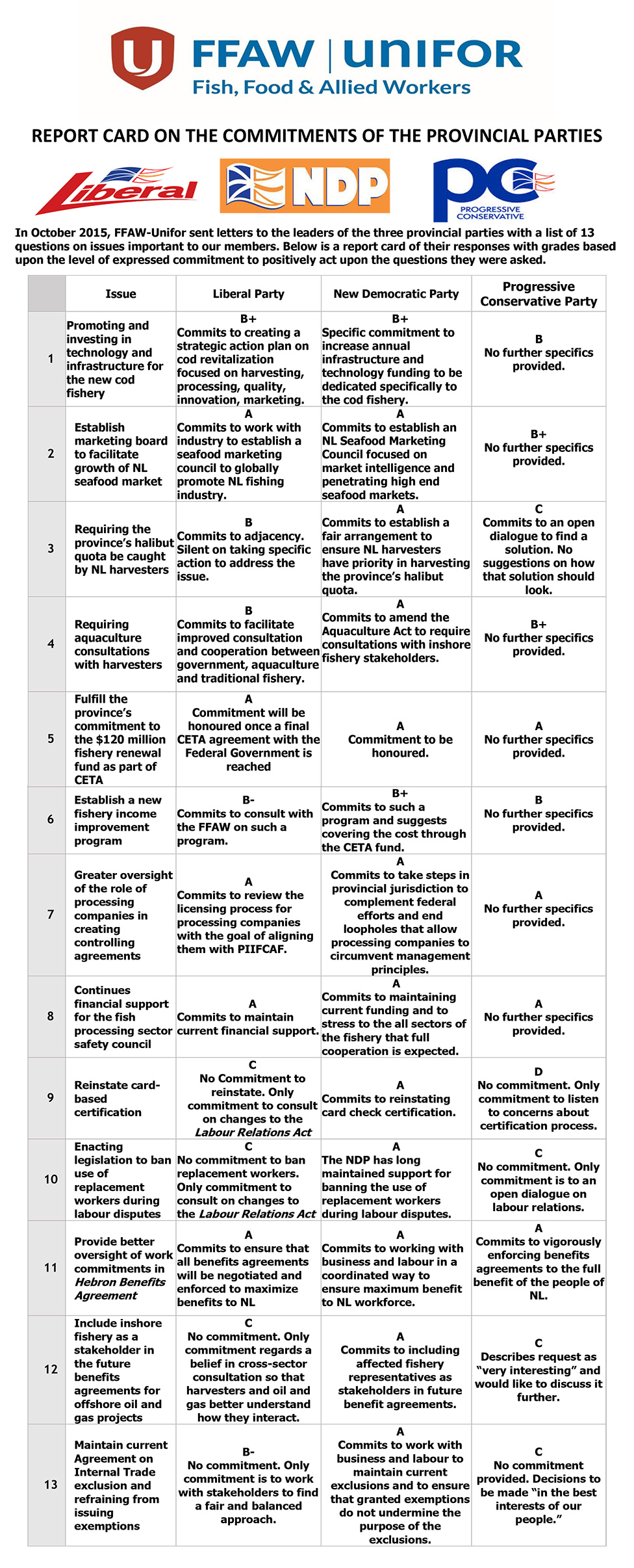 Provincial-Candidate-Report-card-1